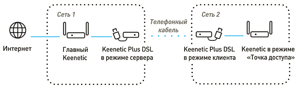 vdsl-site-to-site.png