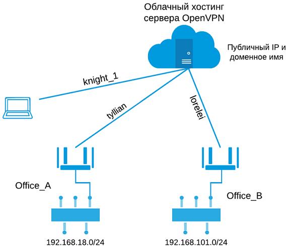 Хостинг на keenetic хостинг не регистрирует домен