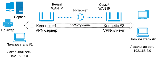 vpn-site-to-site.png