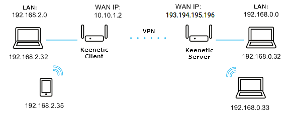 IPSec VPN site-to-site – Keenetic