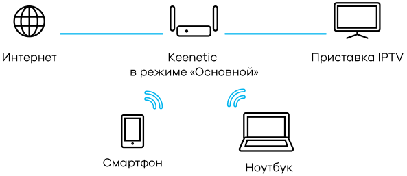 mode-router.png