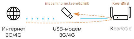 http-proxy-usb.png