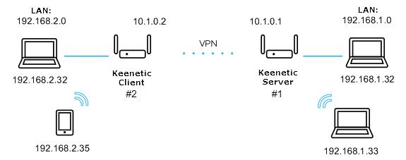 openvpn-site-to-site en.png